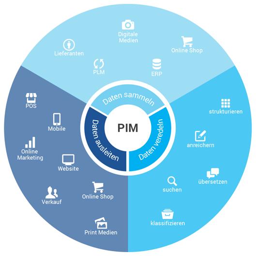 PIM Beratung Grafik